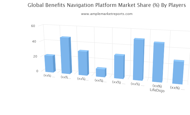 Benefits Navigation Platform Market forecast to 2025 detailed in new research report