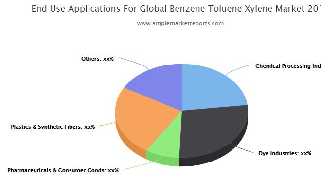Prominent key players operating in the Global Benzene-Toluene-Xylene (BTX) Market