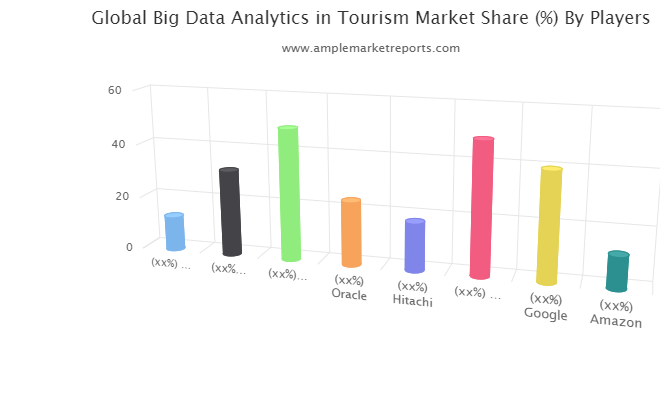 Big Data Analytics in Tourism Market Upcoming Challenges And Future Forecast Till 2024