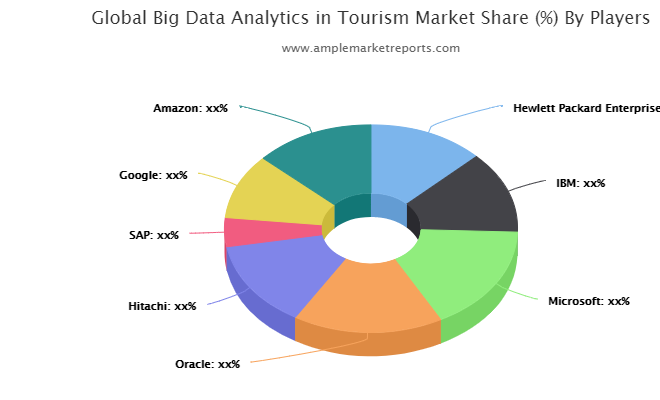 Global Big Data Analytics in Tourism Market Industry Analysis 2020