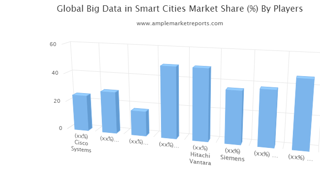 Big Data in Smart Cities Market Latest Report On Challenges 2025