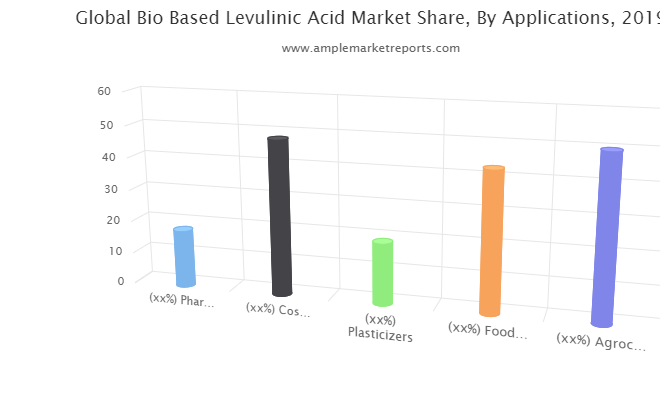 BioBased Levulinic Acid Market report investigated in Latest research
