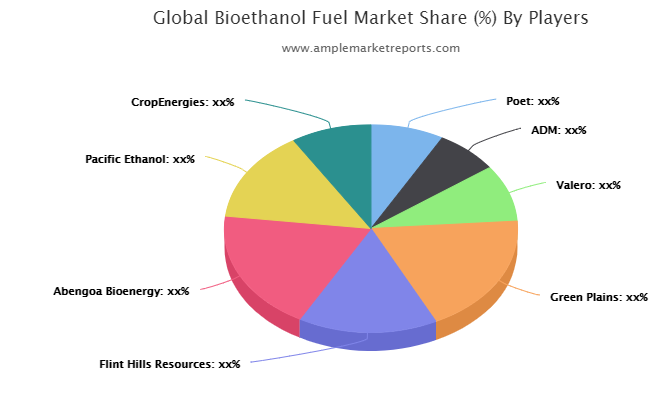 Bioethanol Fuel Research Provides Unique Insights and Extensive Analysis