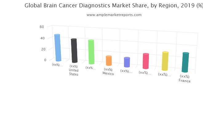 A Comprehensive Report on Brain Cancer Diagnostics Market by AMR