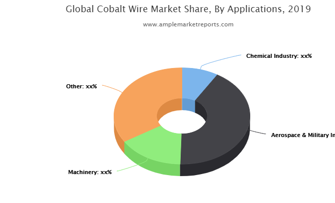 Latest Research Report on Cobalt Wire Market 2020-2025