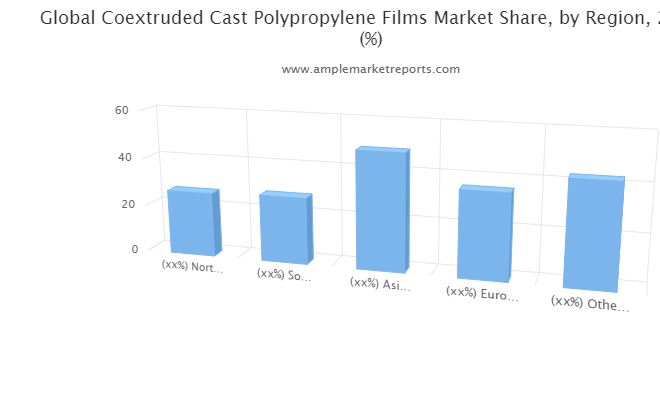Coextruded Cast Polypropylene (CPP) Films Market research available in Latest report
