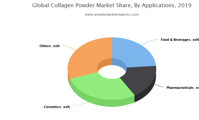 Asia-Pacific Collagen Powder Revenue by Countries