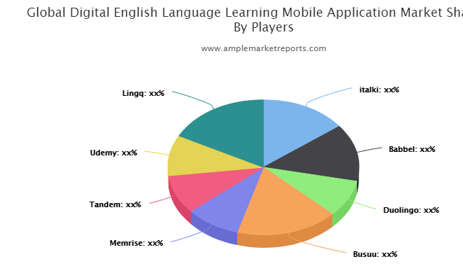 Digital English Language Learning Mobile Application Market By Rising Trends