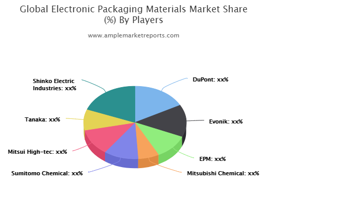 Quantitative analysis of the Electronic Packaging Materials market from 2020 to 2025