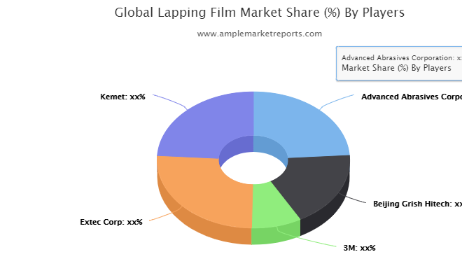 A Comprehensive Report on Lapping Film Market by AMR