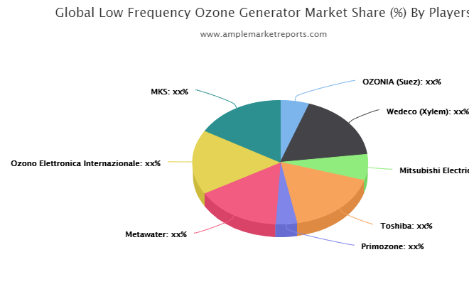 New Research Report Low Frequency Ozone Generator Market 2019-2025