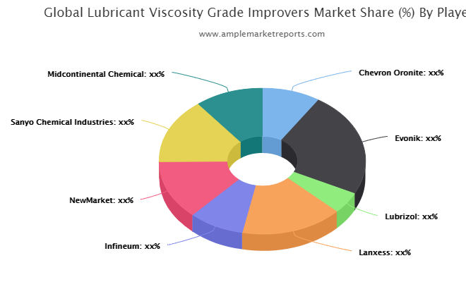 Lubricant Viscosity Grade Improvers market size in various regions with promising growth opportunities