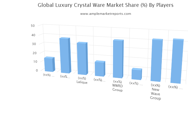 Growth report Luxury Crystal Ware Market outlook