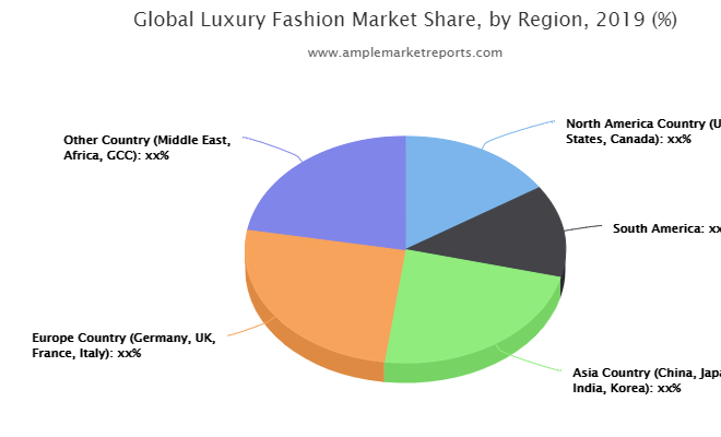 Luxury Fashion Market Latest Report On Challenges 2025