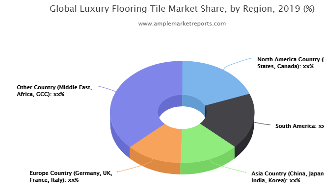 The recent research report on the global Luxury Flooring Tile market presents Latest industry data and future trends
