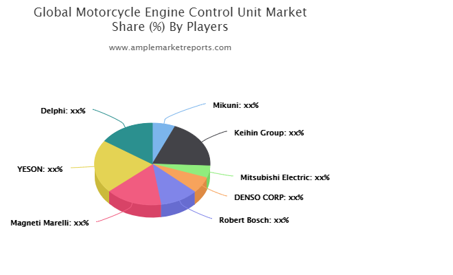New latest Research Report on Motorcycle Engine Control Unit (ECU) Market size