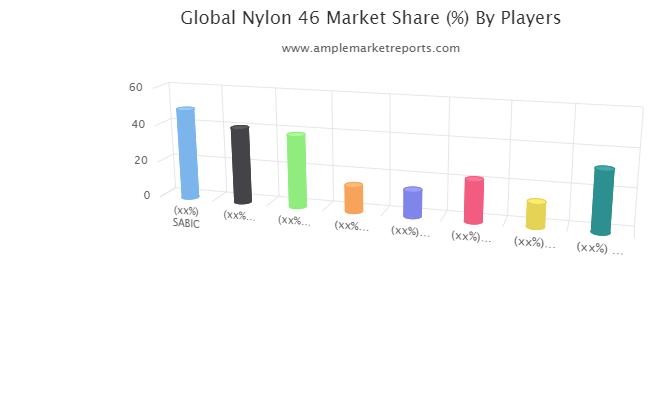 Recent developments to understand the competitive market scenario and Nylon 46 demand