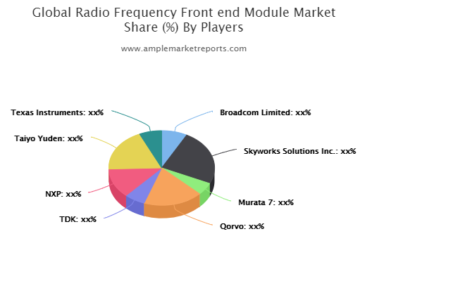Radio Frequency Frontend Module Market Trends