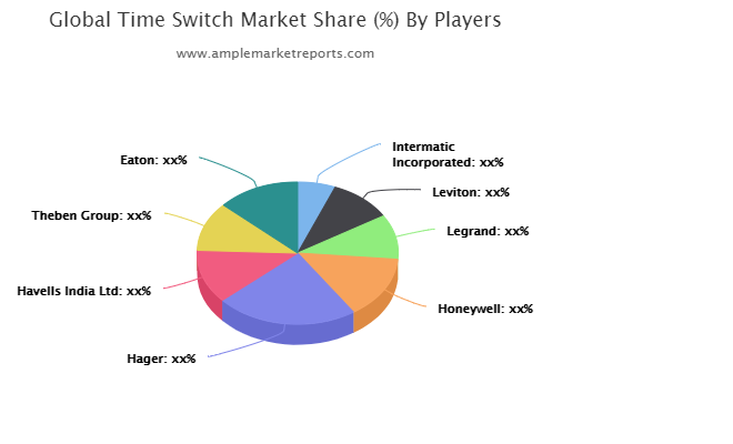 Up-To-Date research on Time Switch Market 2020