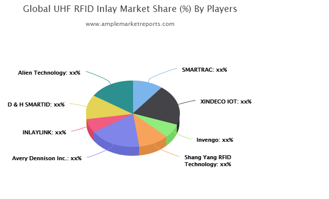 Europe UHF RFID Inlay Revenue by Countries