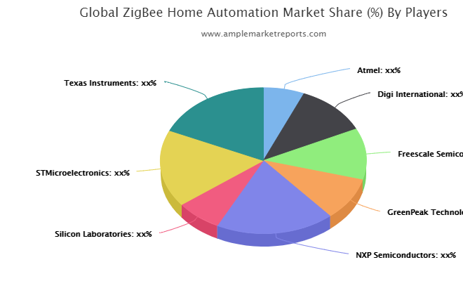 Quantitative analysis of the ZigBee Home Automation market from 2020 to 2025