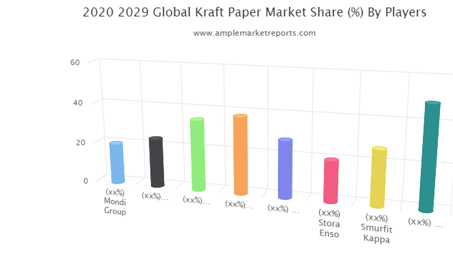 Kraft Paper Market research described in a new market report