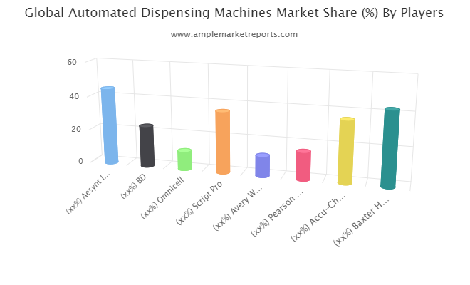 Automated Dispensing Machines Market interpreted by a new report