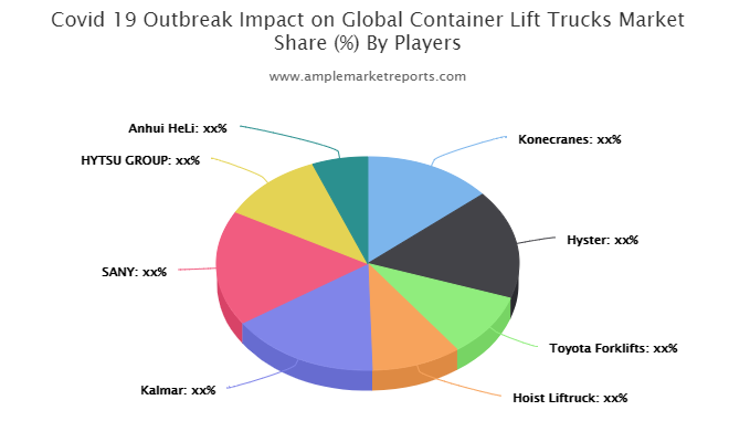 Explore Container Lift Trucks market global analysis to 2025