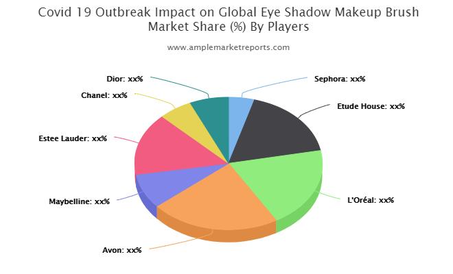 Recent developments to understand the competitive market scenario and Eye Shadow Makeup Brush demand