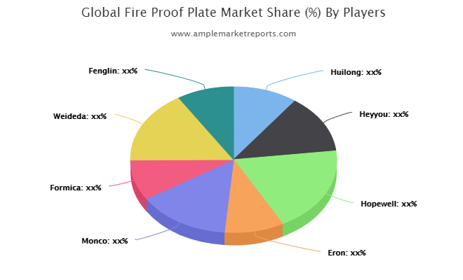 The Fire Proof Plate Market report offers an extensive analysis of key drivers, leading market players, key segments, and regions