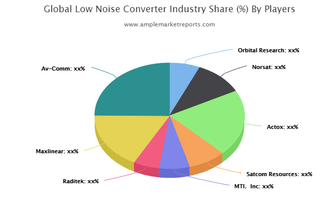Low Noise Converter Market forecast to 2025 detailed in new research report