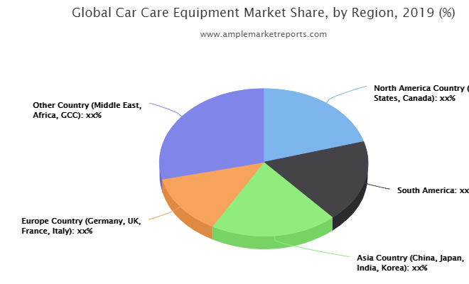 in-depth analysis of key market players functioning in the global Car Care Equipment industry.