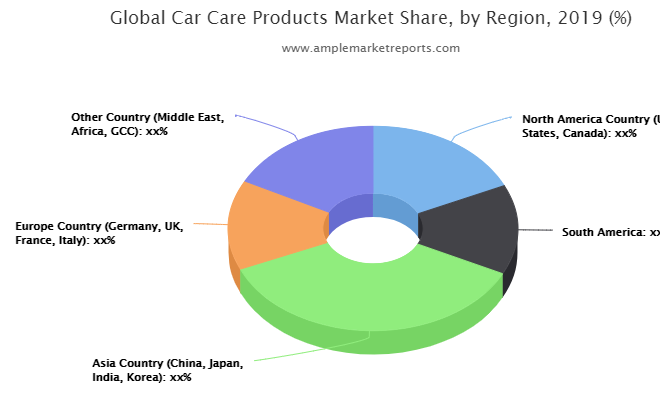 Up-To-Date research on Car Care Products Market 2020