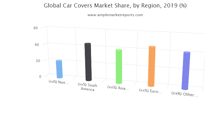 Global Car Covers Market overview, growth prospect and Forecast