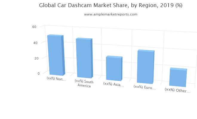 Car Dashcam Market research described in a new market report