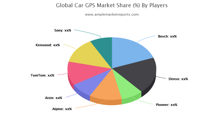 New latest Research Report on Car GPS Market size