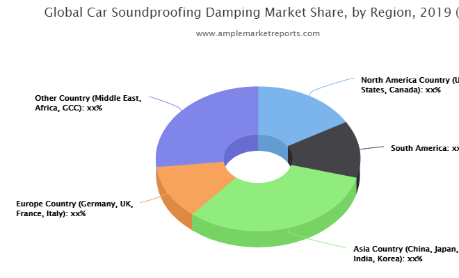 A Comprehensive Report on Car Soundproofing Damping Market by AMR