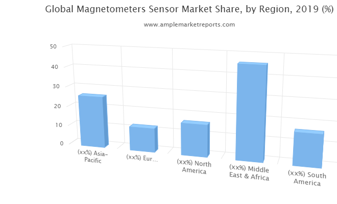 Magnetometers Sensor market Size by Regions