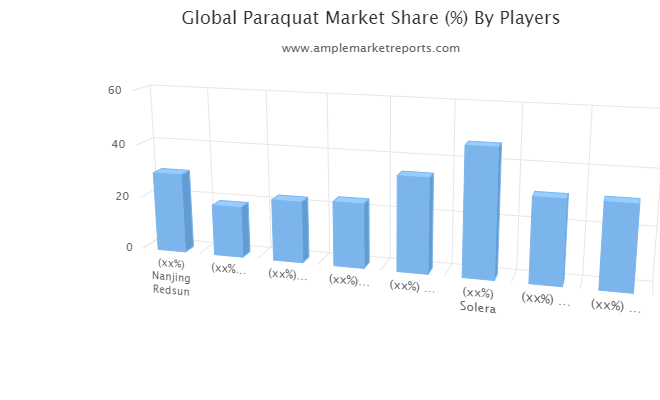 Paraquat Market Outlook by Applications