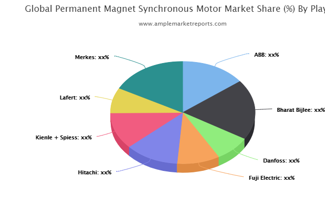 Permanent Magnet Synchronous Motor Market Updated Research