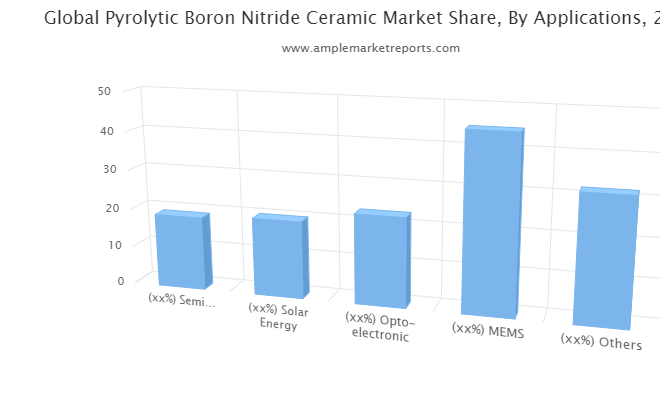 Pyrolytic Boron Nitride Ceramic market size in various regions with promising growth opportunities