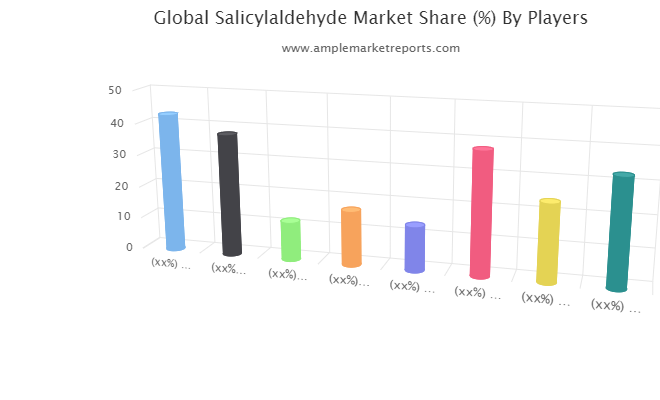 Latest Research Report on Salicylaldehyde Market 2020-2025