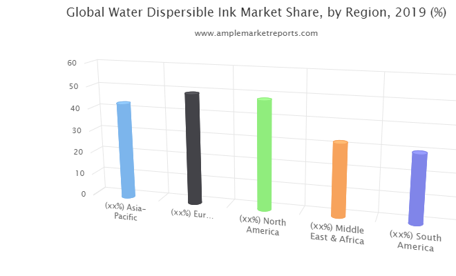 Water Dispersible Ink Market forecast to 2025 discussed in a new market research report