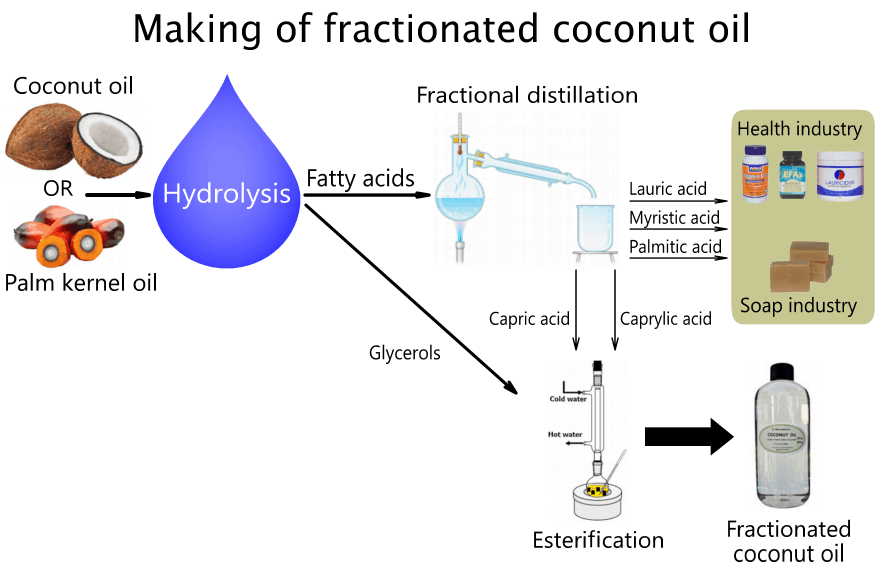 Palm Kernel Oil And Coconut Oil Based Natural Fatty Acids