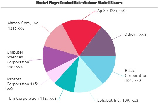 Finance Cloud Market