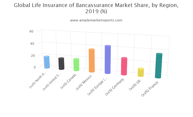 Examine Life Insurance of Bancassurance Market to register remarkable growth by 2021