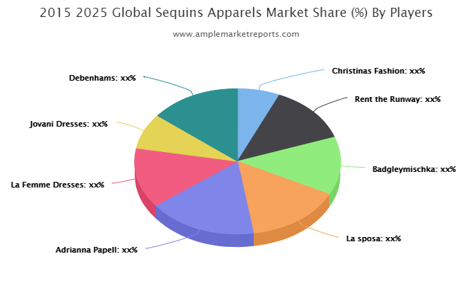 Market Overview of Sequins Apparels Market