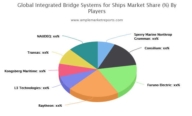 Integrated Bridge Systems (IBS) for Ships Market interpreted by a new report