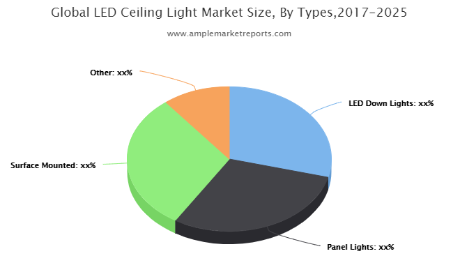 LED Ceiling Light market scope assessment 2025