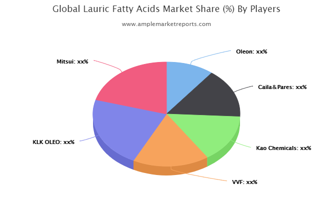 Global Lauric Fatty Acids Market overview, growth prospect and Forecast